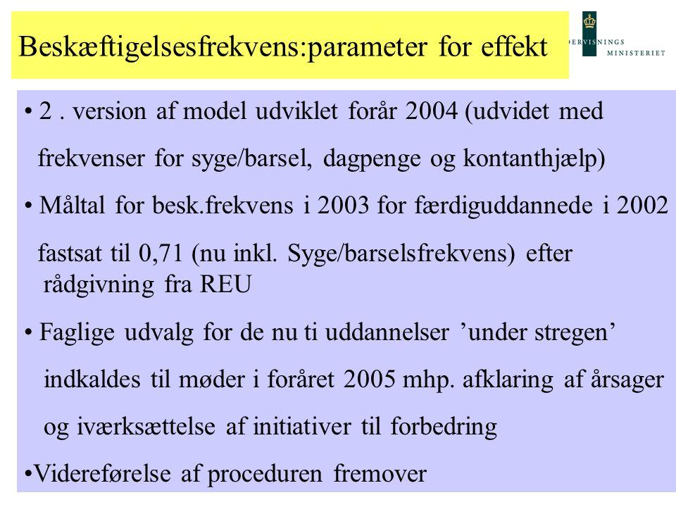 Beskæftigelsesfrekvens:parameter for effekt 1.