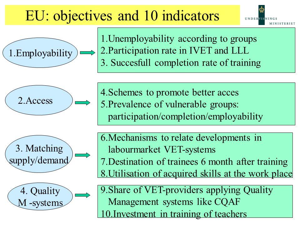 CQAF and Danish Quality Approach Methodology Q-regulation: Selfevaluation Review (feedback + procedures for change) Evaluation and Assessment Plan Implementation Resultater: Antal gennemførte forløb/frafald.