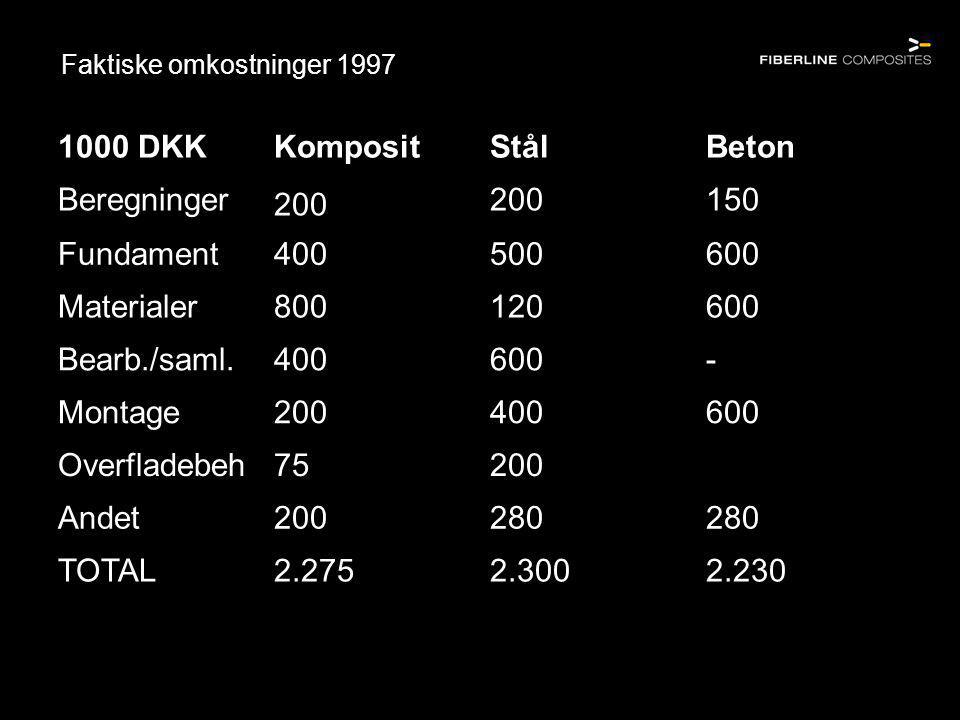 Faktiske omkostninger 1997 1000 DKKKompositStålBeton Beregninger 200 150 Fundament400500600 Materialer800120600 Bearb./saml.400600- Montage200400600 Overfladebeh75200 Andet200280 TOTAL2.2752.3002.230
