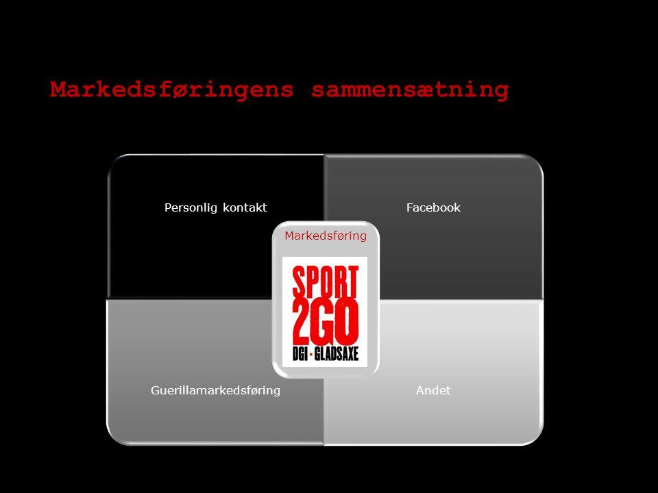 Markedsføringens sammensætning Personlig kontaktFacebook GuerillamarkedsføringAndet Markedsføring