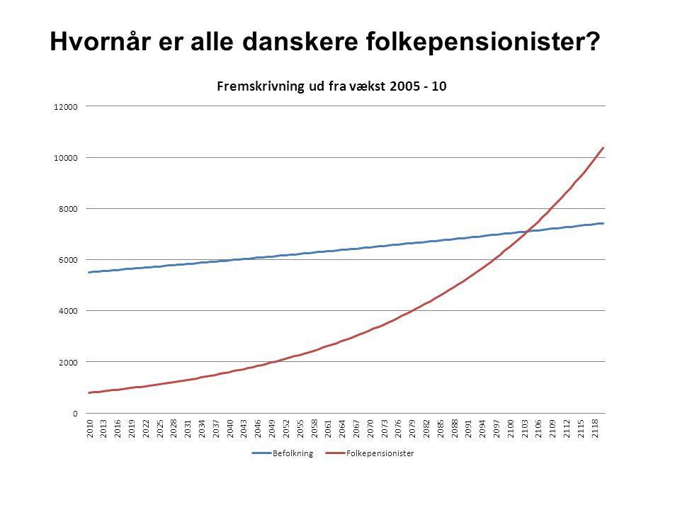Hvornår er alle danskere folkepensionister