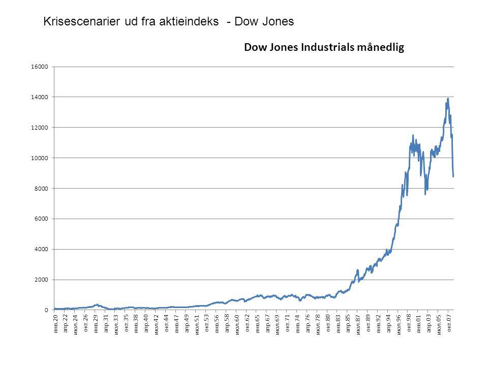 Krisescenarier ud fra aktieindeks - Dow Jones