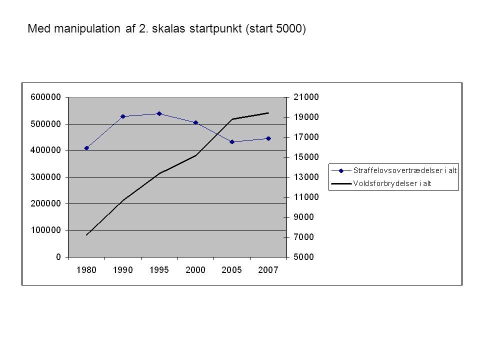 Med manipulation af 2. skalas startpunkt (start 5000)
