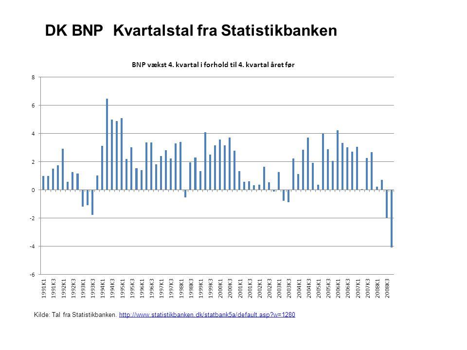Kilde: Tal fra Statistikbanken.