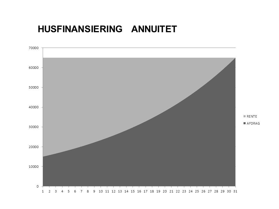 HUSFINANSIERING ANNUITET