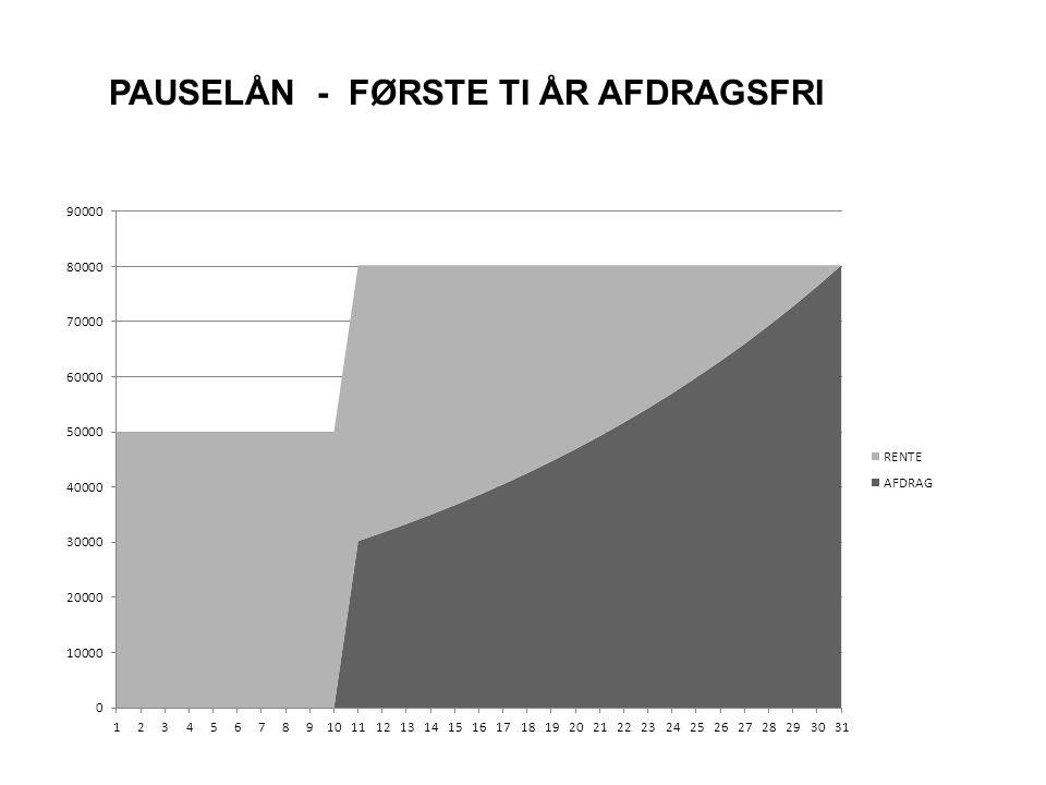 PAUSELÅN - FØRSTE TI ÅR AFDRAGSFRI