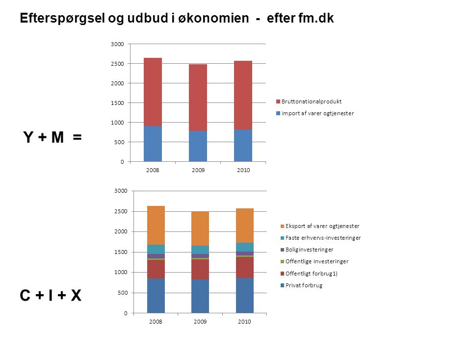 Efterspørgsel og udbud i økonomien - efter fm.dk C + I + X Y + M =