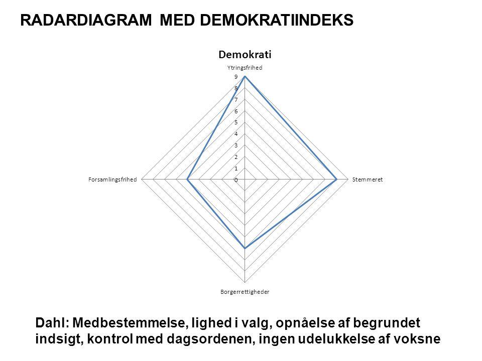 RADARDIAGRAM MED DEMOKRATIINDEKS Dahl: Medbestemmelse, lighed i valg, opnåelse af begrundet indsigt, kontrol med dagsordenen, ingen udelukkelse af voksne