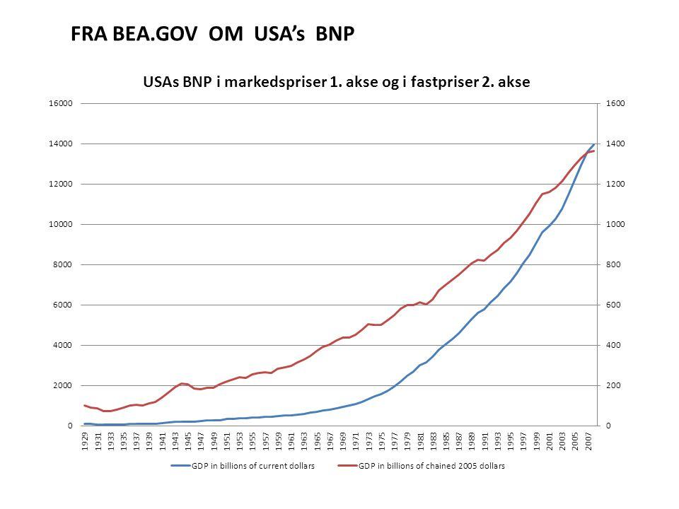 FRA BEA.GOV OM USA's BNP
