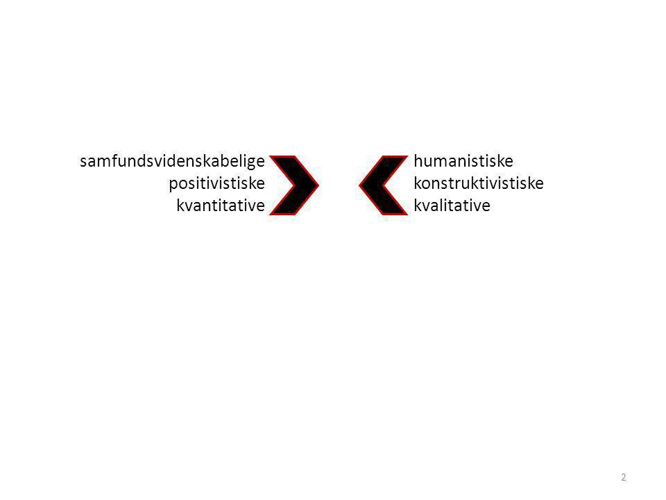 samfundsvidenskabelige positivistiske kvantitative humanistiske konstruktivistiske kvalitative 2