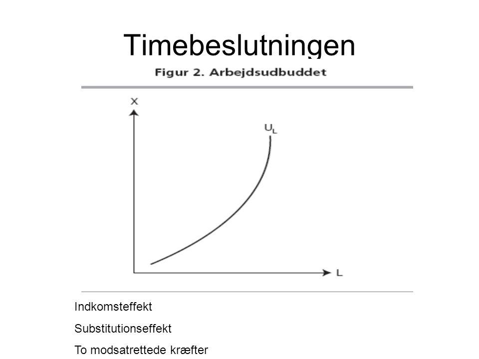 Timebeslutningen Indkomsteffekt Substitutionseffekt To modsatrettede kræfter