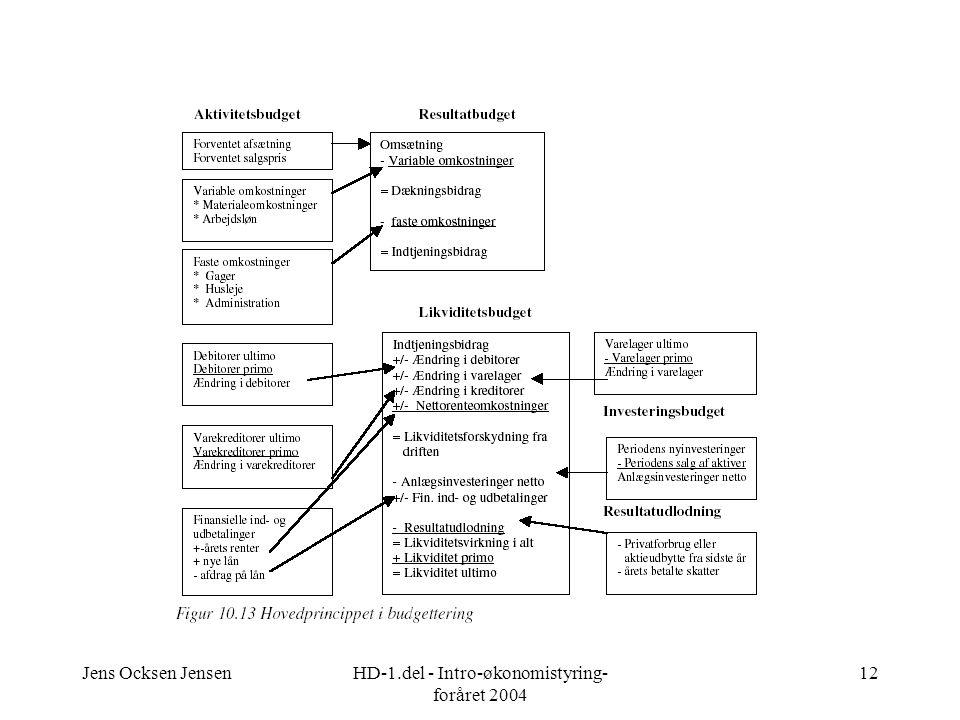 Jens Ocksen JensenHD-1.del - Intro-økonomistyring- foråret 2004 12