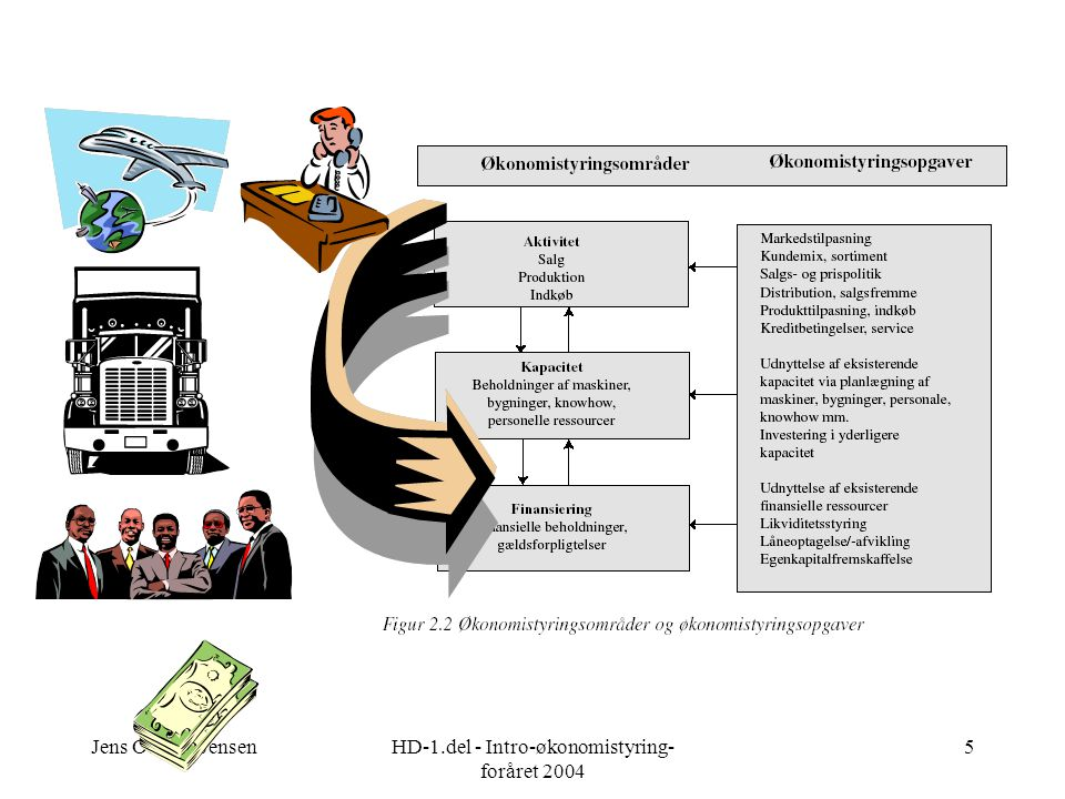 Jens Ocksen JensenHD-1.del - Intro-økonomistyring- foråret 2004 5