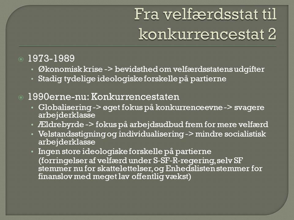  1973-1989 Økonomisk krise -> bevidsthed om velfærdsstatens udgifter Stadig tydelige ideologiske forskelle på partierne  1990erne-nu: Konkurrencestaten Globalisering -> øget fokus på konkurrenceevne -> svagere arbejderklasse Ældrebyrde -> fokus på arbejdsudbud frem for mere velfærd Velstandsstigning og individualisering -> mindre socialistisk arbejderklasse Ingen store ideologiske forskelle på partierne (forringelser af velfærd under S-SF-R-regering, selv SF stemmer nu for skattelettelser, og Enhedslisten stemmer for finanslov med meget lav offentlig vækst)