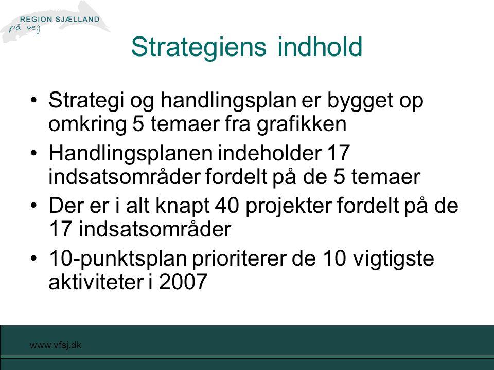 www.vfsj.dk Strategiens indhold Strategi og handlingsplan er bygget op omkring 5 temaer fra grafikken Handlingsplanen indeholder 17 indsatsområder fordelt på de 5 temaer Der er i alt knapt 40 projekter fordelt på de 17 indsatsområder 10-punktsplan prioriterer de 10 vigtigste aktiviteter i 2007