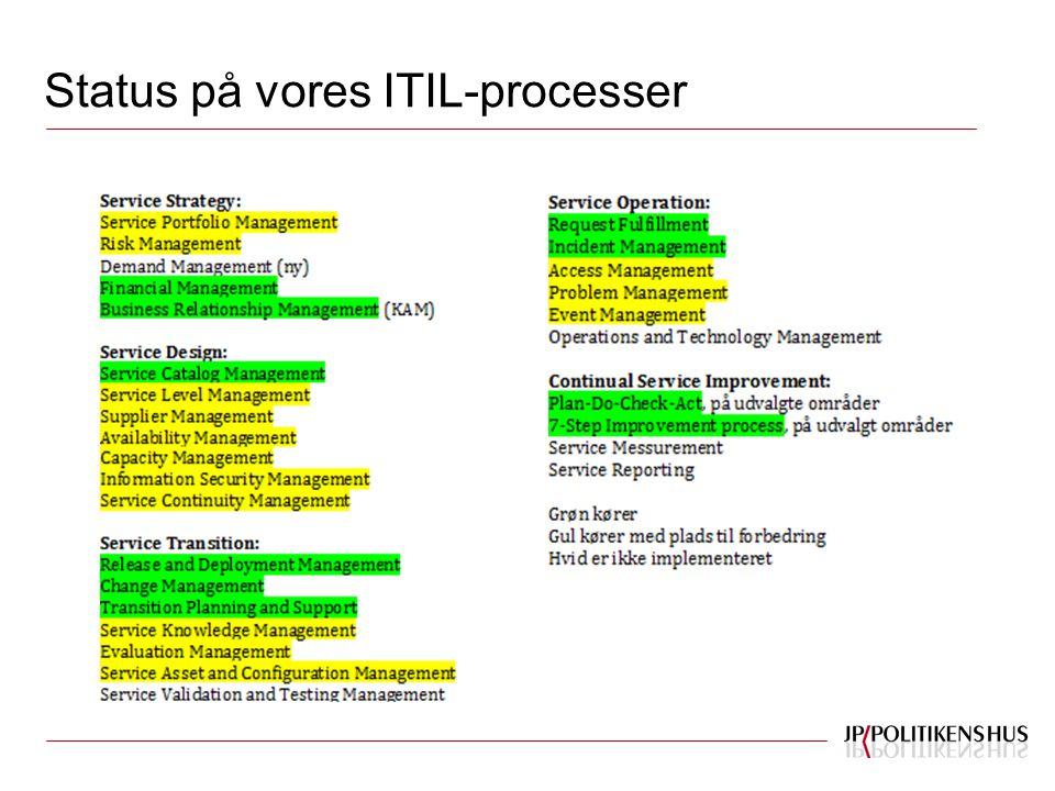 Status på vores ITIL-processer