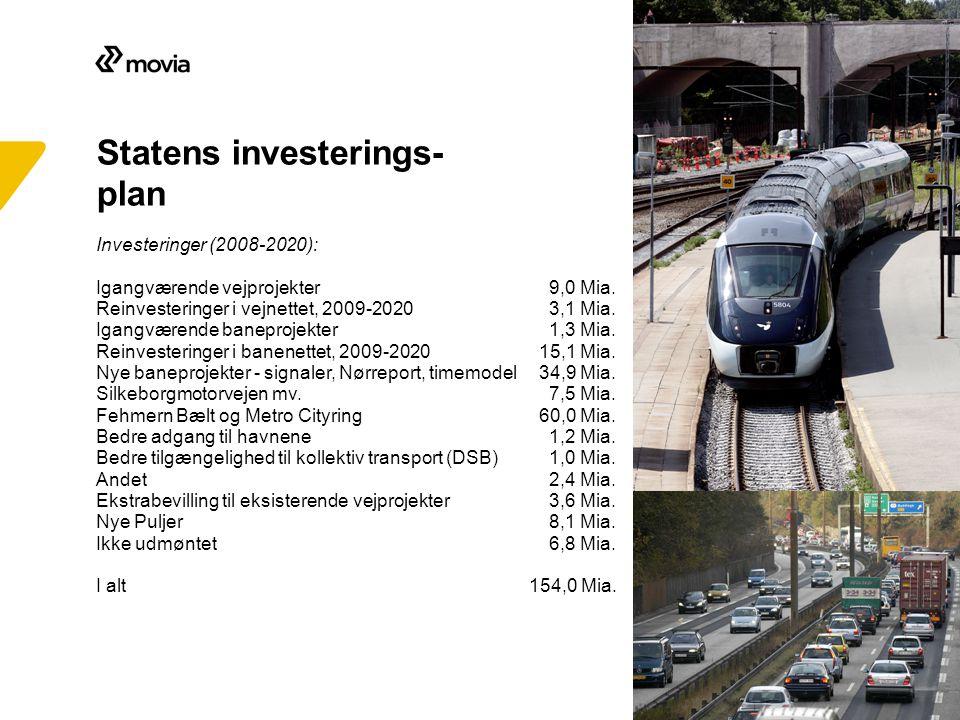 Investeringer (2008-2020): Igangværende vejprojekter 9,0 Mia.
