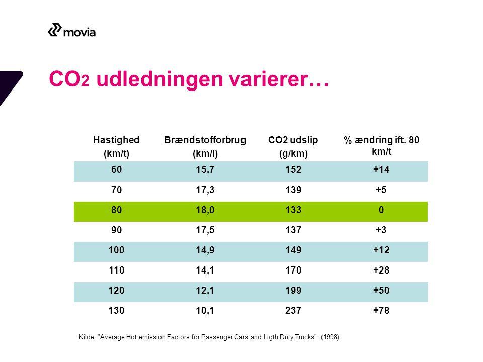 CO 2 udledningen varierer… Hastighed (km/t) Brændstofforbrug (km/l) CO2 udslip (g/km) % ændring ift.