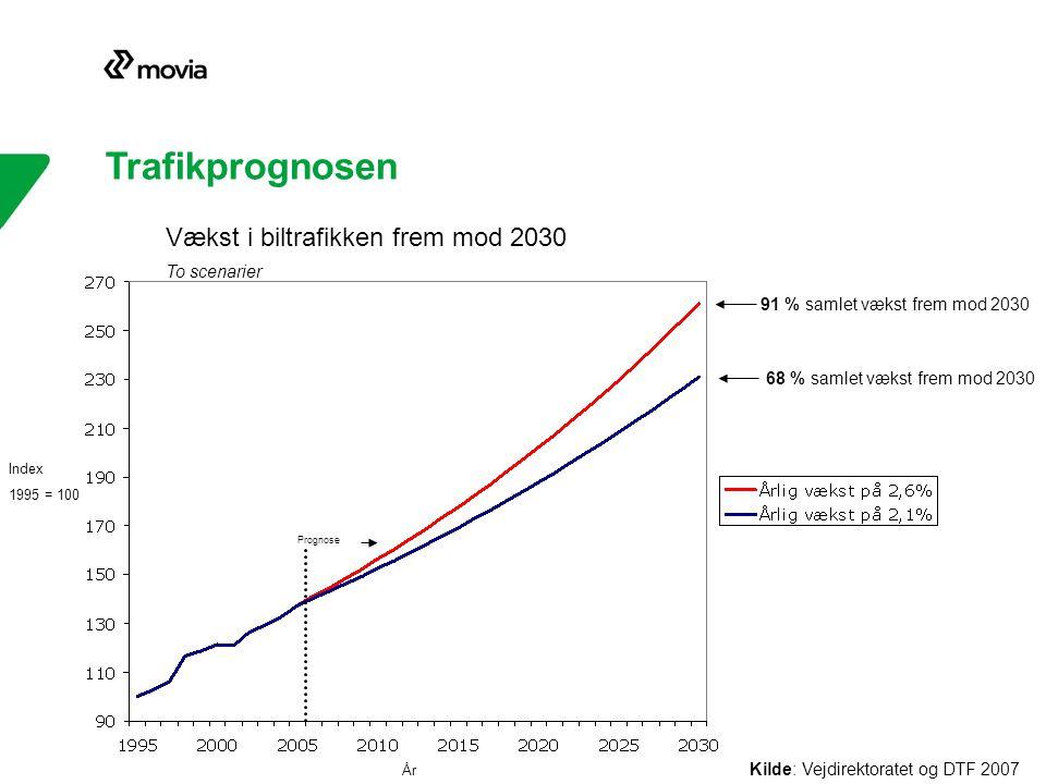 Trafikprognosen Prognose 68 % samlet vækst frem mod 2030 Kilde: Vejdirektoratet og DTF 2007 91 % samlet vækst frem mod 2030 År Vækst i biltrafikken frem mod 2030 To scenarier Index 1995 = 100