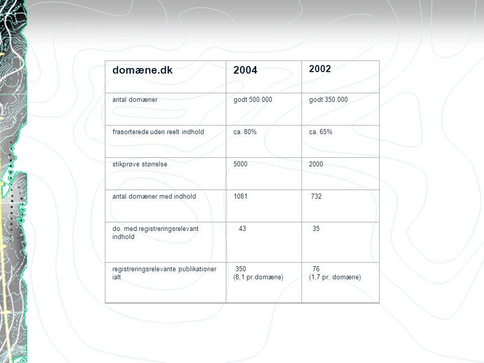 domæne.dk2004 2002 antal domænergodt 500.000godt 350.000 frasorterede uden reelt indholdca.