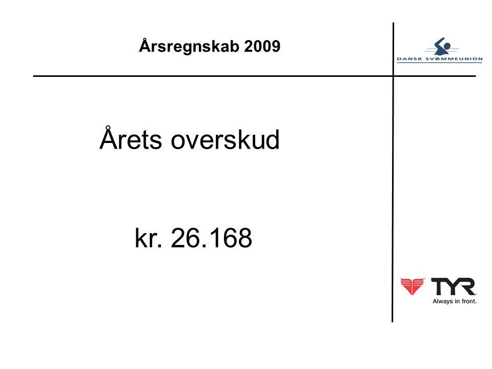 Årsregnskab 2009 Årets overskud kr. 26.168