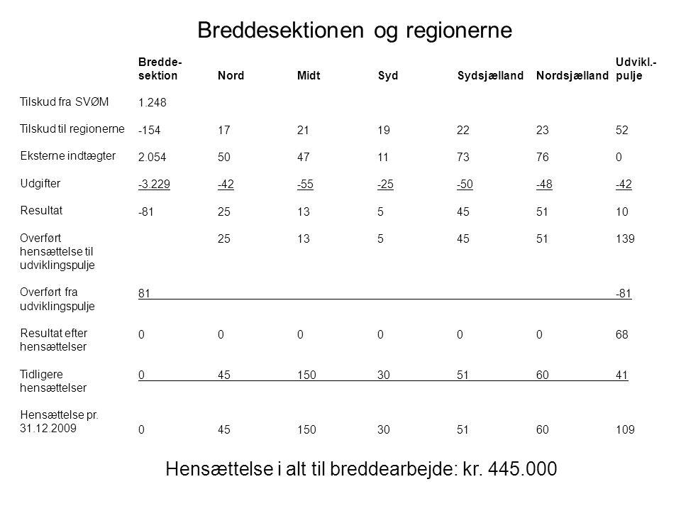 Bredde-Udvikl.- sektionNordMidtSydSydsjællandNordsjællandpulje 1.248 -154172119222352 2.05450471173760 -3.229-42-55-25-50-48-42 -8125135455110 251354551139 81-81 00000068 04515030516041 045150305160109 Hensættelse i alt til breddearbejde: kr.