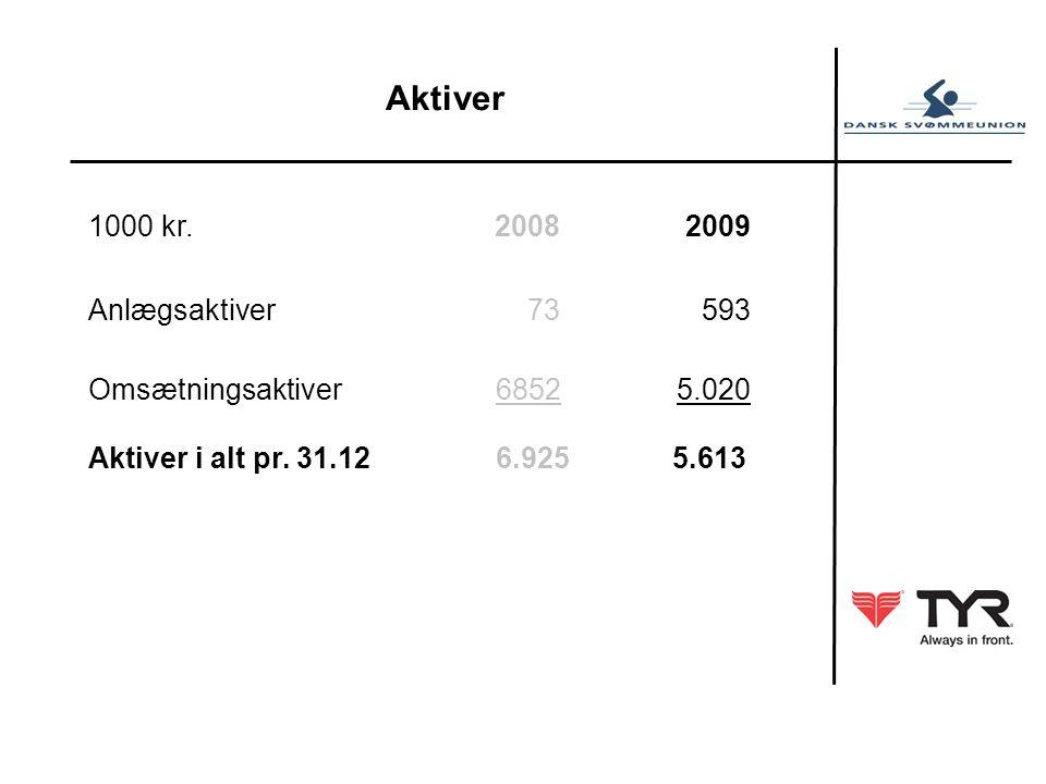 Aktiver 1000 kr. 2008 2009 Anlægsaktiver 73 593 Omsætningsaktiver 6852 5.020 Aktiver i alt pr.