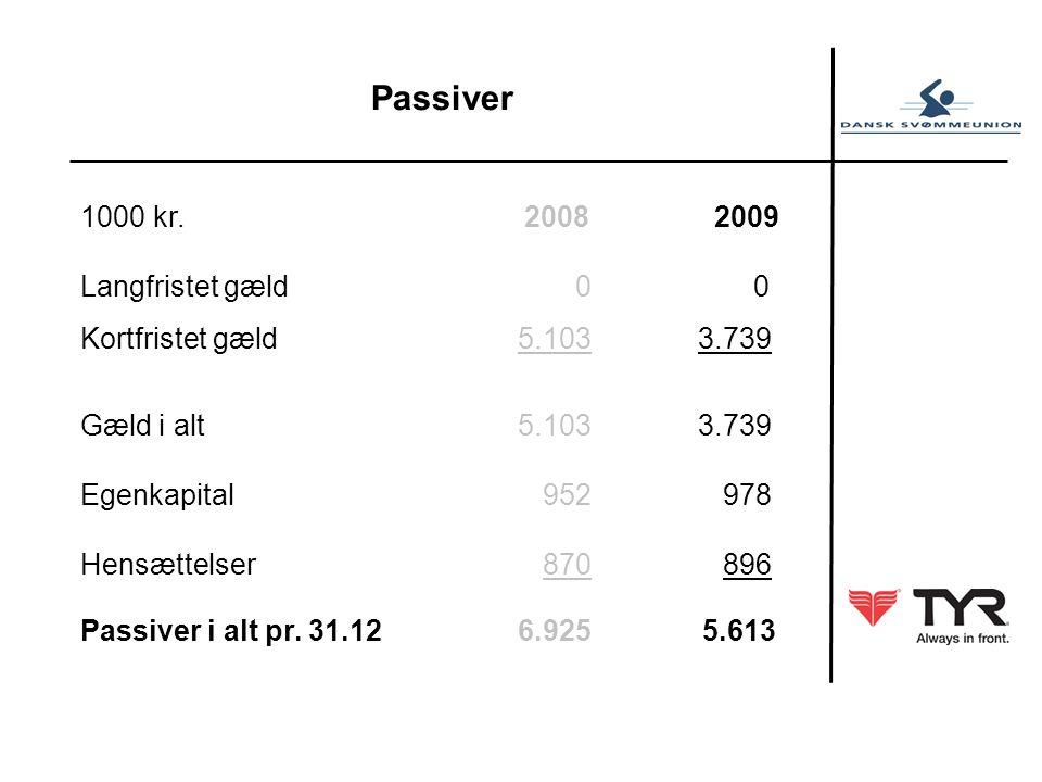 Passiver 1000 kr.