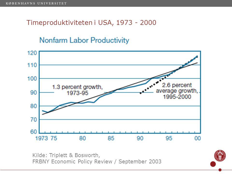 Timeproduktiviteten i USA, 1973 - 2000 Kilde: Triplett & Bosworth, FRBNY Economic Policy Review / September 2003