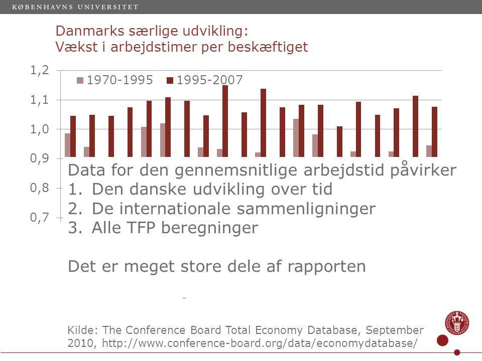 Danmarks særlige udvikling: Vækst i arbejdstimer per beskæftiget Kilde: The Conference Board Total Economy Database, September 2010, http://www.conference-board.org/data/economydatabase/ Data for den gennemsnitlige arbejdstid påvirker 1.Den danske udvikling over tid 2.De internationale sammenligninger 3.Alle TFP beregninger Det er meget store dele af rapporten