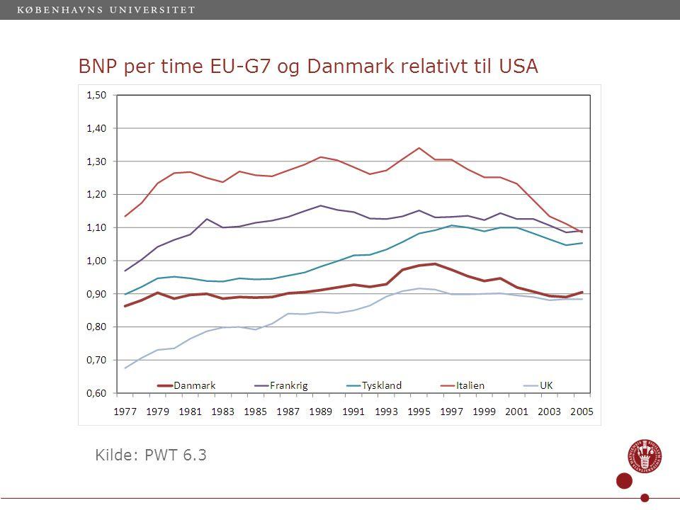 BNP per time EU-G7 og Danmark relativt til USA Kilde: PWT 6.3