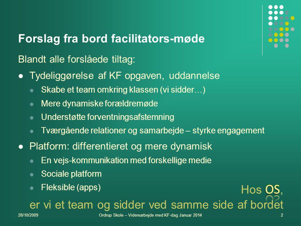 Forslag fra bord facilitators-møde Blandt alle forslåede tiltag: Tydeliggørelse af KF opgaven, uddannelse Skabe et team omkring klassen (vi sidder…) Mere dynamiske forældremøde Understøtte forventningsafstemning Tværgående relationer og samarbejde – styrke engagement Platform: differentieret og mere dynamisk En vejs-kommunikation med forskellige medie Sociale platform Fleksible (apps) 28/10/2009Ordrup Skole – Viderearbejde med KF-dag Januar 20142