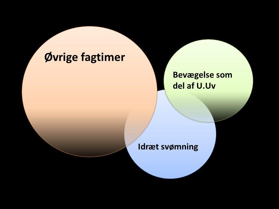 Idræt svømning Bevægelse som del af U.Uv Øvrige fagtimer