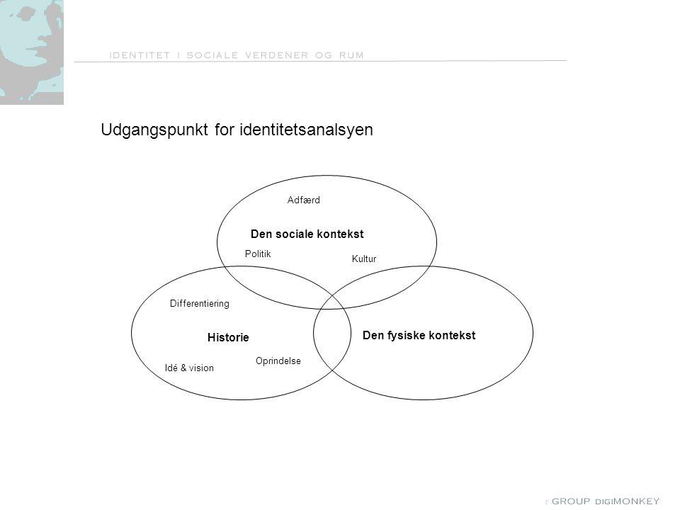 Udgangspunkt for identitetsanalsyen Den sociale kontekst Historie Den fysiske kontekst Idé & vision Differentiering Oprindelse Adfærd Kultur Politik