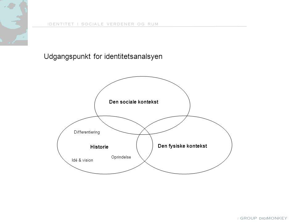 Udgangspunkt for identitetsanalsyen Den sociale kontekst Historie Den fysiske kontekst Idé & vision Differentiering Oprindelse