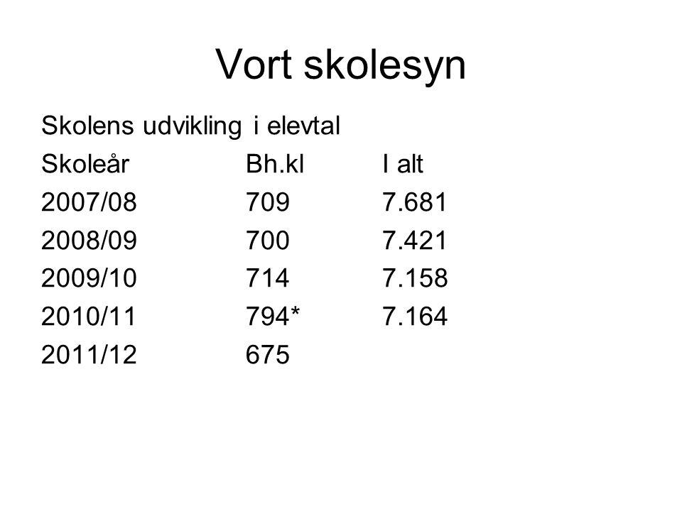 Vort skolesyn Skolens udvikling i elevtal SkoleårBh.klI alt 2007/087097.681 2008/097007.421 2009/107147.158 2010/11794*7.164 2011/12675