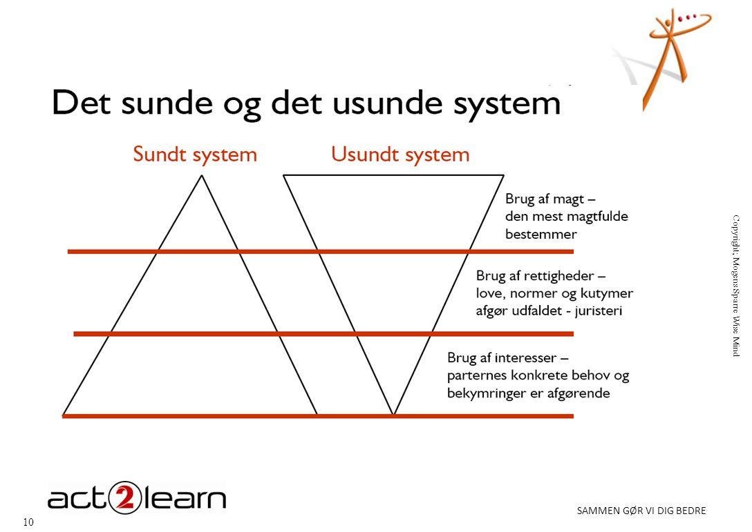 10 SAMMEN GØR VI DIG BEDRE Copyright; Mogens Sparre Wise Mind
