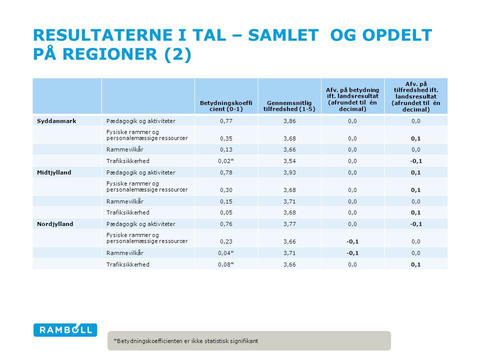 RESULTATERNE I TAL – SAMLET OG OPDELT PÅ REGIONER (2) Betydningskoeffi cient (0-1) Gennemsnitlig tilfredshed (1-5) Afv.