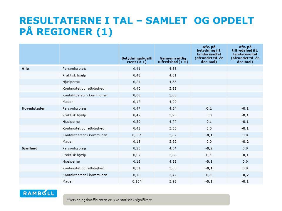 RESULTATERNE I TAL – SAMLET OG OPDELT PÅ REGIONER (1) Betydningskoeffi cient (0-1) Gennemsnitlig tilfredshed (1-5) Afv.