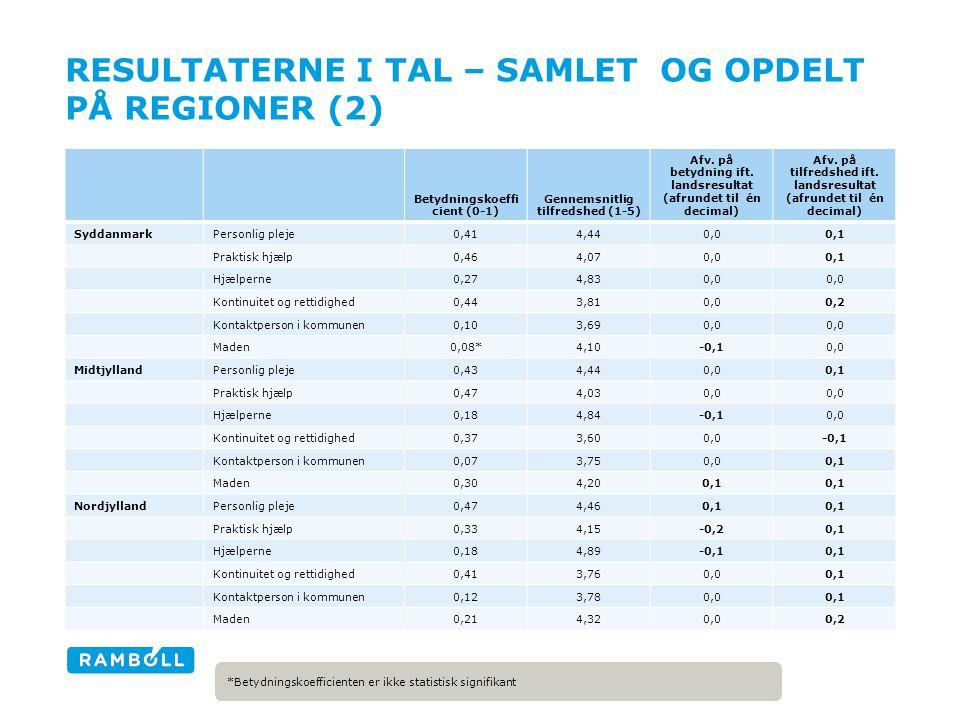 RESULTATERNE I TAL – SAMLET OG OPDELT PÅ REGIONER (2) *Betydningskoefficienten er ikke statistisk signifikant Betydningskoeffi cient (0-1) Gennemsnitlig tilfredshed (1-5) Afv.