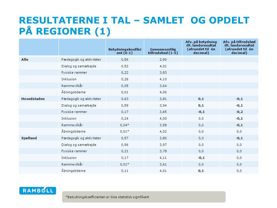 RESULTATERNE I TAL – SAMLET OG OPDELT PÅ REGIONER (1) Betydningskoeffici ent (0-1) Gennemsnitlig tilfredshed (1-5) Afv.
