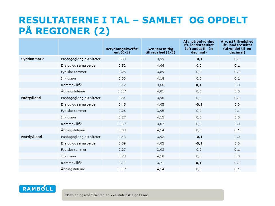 RESULTATERNE I TAL – SAMLET OG OPDELT PÅ REGIONER (2) Betydningskoeffici ent (0-1) Gennemsnitlig tilfredshed (1-5) Afv.