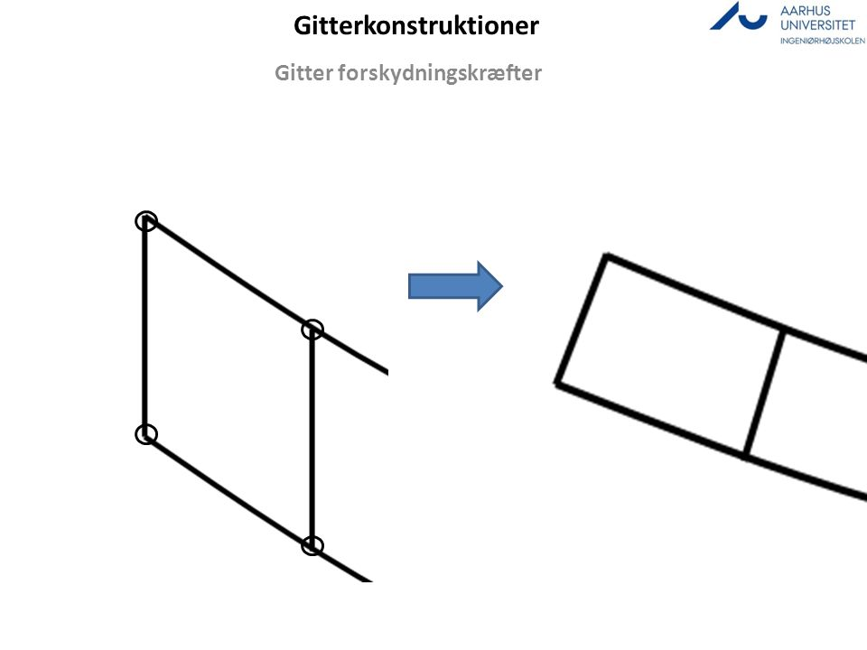 Gitterkonstruktioner Gitter forskydningskræfter