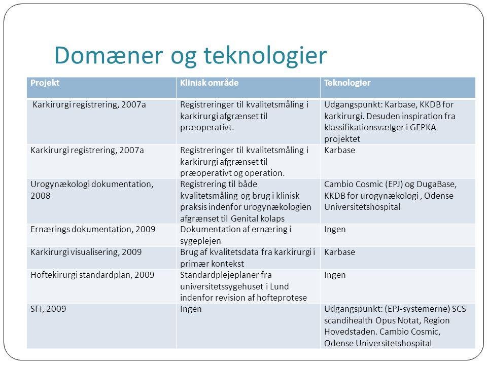 Domæner og teknologier ProjektKlinisk områdeTeknologier Karkirurgi registrering, 2007aRegistreringer til kvalitetsmåling i karkirurgi afgrænset til præoperativt.