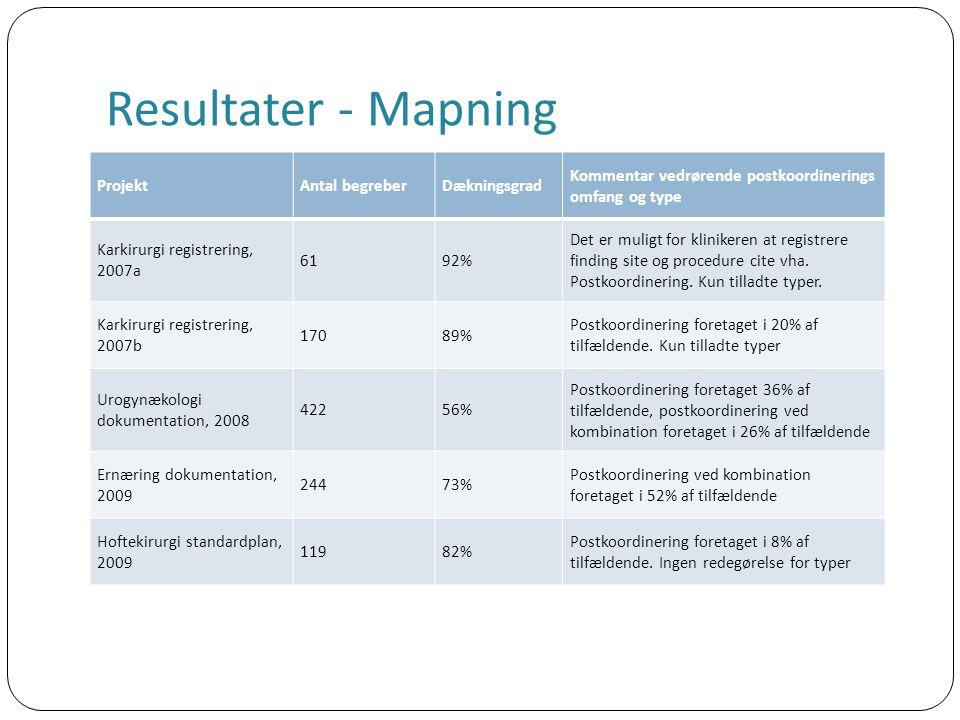 Resultater - Mapning ProjektAntal begreberDækningsgrad Kommentar vedrørende postkoordinerings omfang og type Karkirurgi registrering, 2007a 6192% Det er muligt for klinikeren at registrere finding site og procedure cite vha.