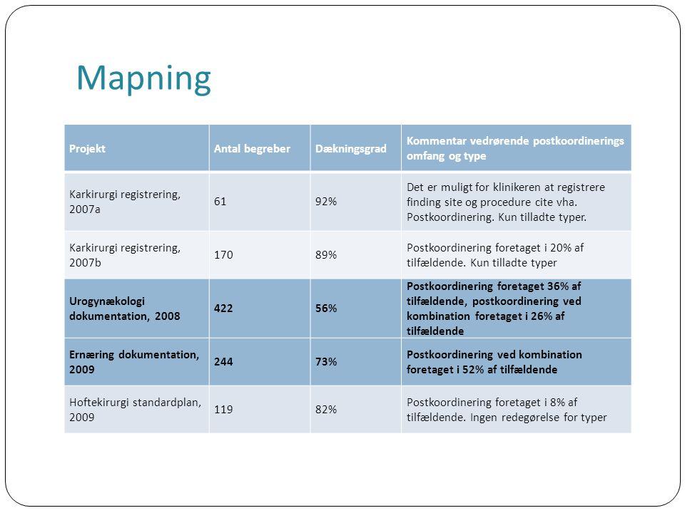 Mapning ProjektAntal begreberDækningsgrad Kommentar vedrørende postkoordinerings omfang og type Karkirurgi registrering, 2007a 6192% Det er muligt for klinikeren at registrere finding site og procedure cite vha.