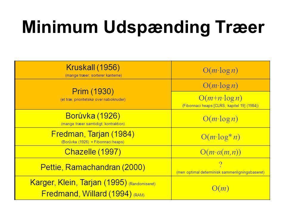 Minimum Udspænding Træer Kruskall (1956) (mange træer; sorterer kanterne) O(m·log n) Prim (1930) (et træ; prioritetskø over naboknuder) O(m·log n) O(m+n·log n) (Fibonnaci heaps [CLRS, kapitel 19] (1984)) Borůvka (1926) (mange træer samtidigt; kontraktion) O(m·log n) Fredman, Tarjan (1984) (Borůvka (1926) + Fibonnaci heaps) O(m·log* n) Chazelle (1997) O(m·α(m,n)) Pettie, Ramachandran (2000) .