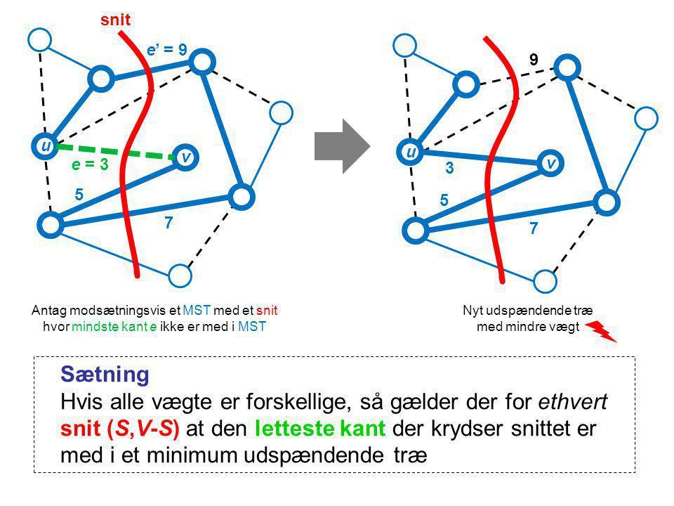 9 3 5 7 e' = 9 e = 3 5 7 snit Nyt udspændende træ med mindre vægt Antag modsætningsvis et MST med et snit hvor mindste kant e ikke er med i MST u v u v Sætning Hvis alle vægte er forskellige, så gælder der for ethvert snit (S,V-S) at den letteste kant der krydser snittet er med i et minimum udspændende træ