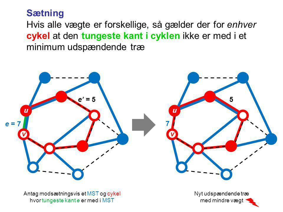 Sætning Hvis alle vægte er forskellige, så gælder der for enhver cykel at den tungeste kant i cyklen ikke er med i et minimum udspændende træ e = 7 v u e' = 5 7 v u 5 Nyt udspændende træ med mindre vægt Antag modsætningsvis et MST og cykel hvor tungeste kant e er med i MST