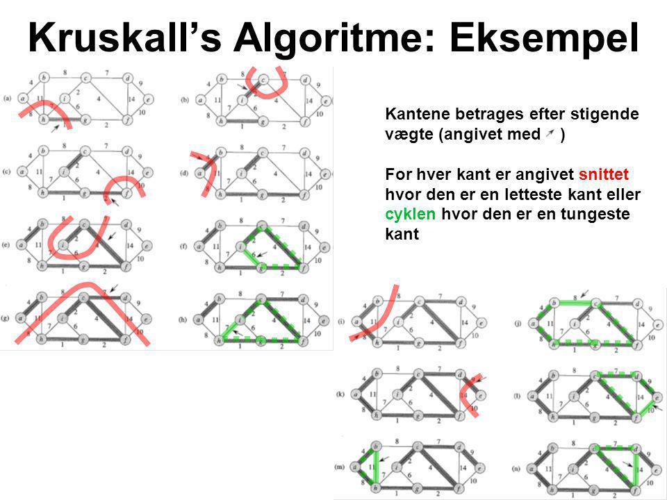 Kruskall's Algoritme: Eksempel Kantene betrages efter stigende vægte (angivet med ) For hver kant er angivet snittet hvor den er en letteste kant eller cyklen hvor den er en tungeste kant